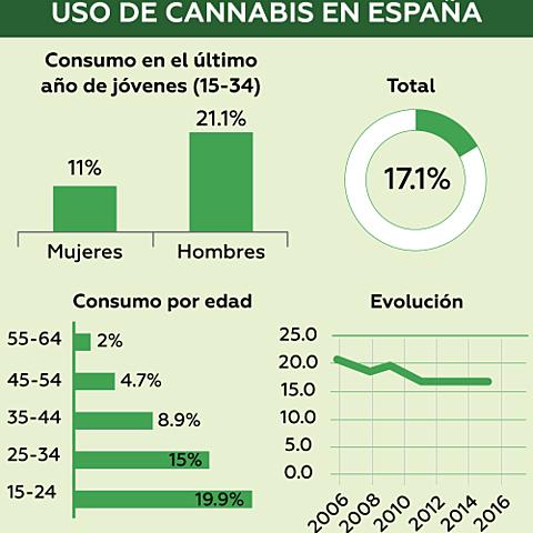 Uso del cannabis en España