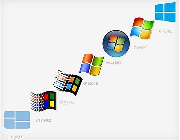nacimiento de windows