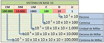 sistema decimal base 10 siglo ( Vlll