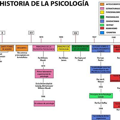 Historia de la Psicología. Perspectivas Epistemológicas timeline