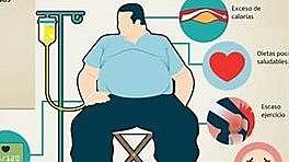 Países con mayor indice Obesidad