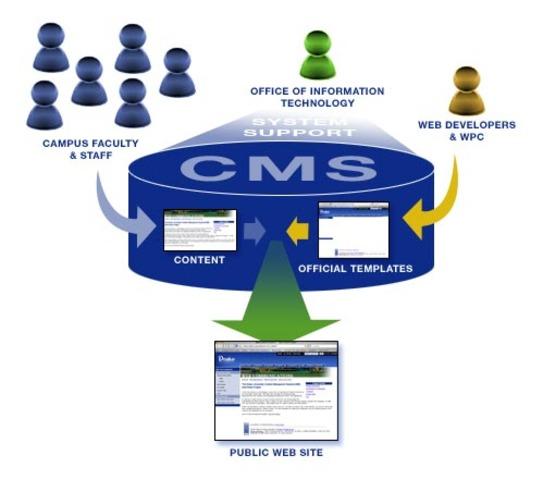 versión 1 de su CMs Coursework