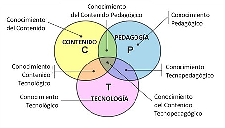 La Metodología TPACK (Technology, Pedagogy And Content Knowledge),