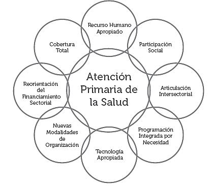 Estrategia de APS