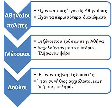 κοινωνική διαστρωμάτωση και  κοινωνική κινητικότητα στην αρχαία Ελλάδα