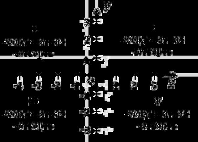 Введение прямоугольной системы координат