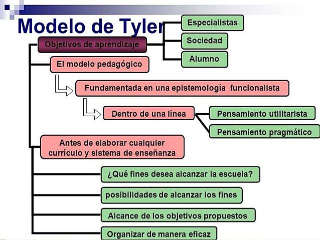 El modelo de R.W. Tyler