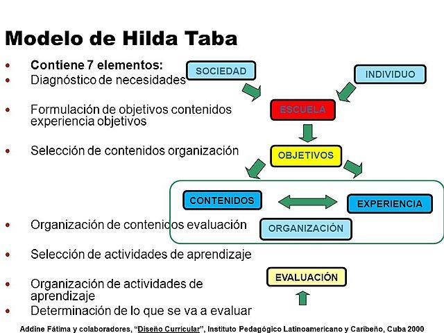 El modelo de Hilda Taba: U.S.A