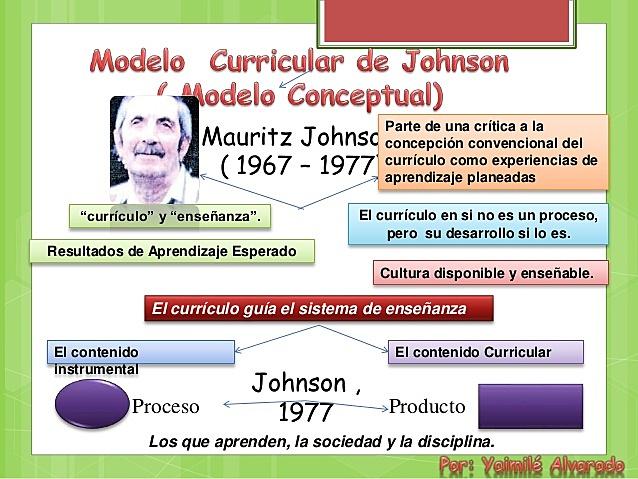 El modelo de Mauritz Johnson: U.S.A