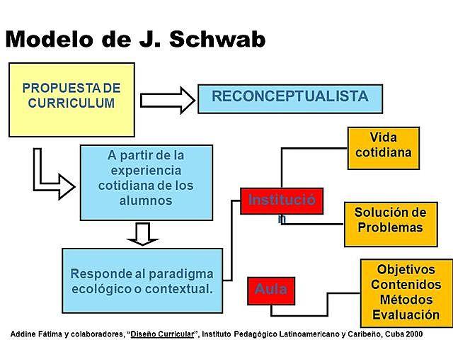 Modelo de J.Schwab