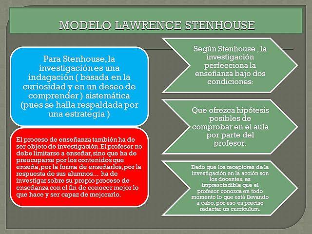 Modelo de Lawrence Stenhouse (INGLATERRA)