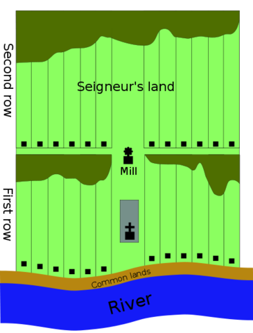 Seigneurial System developed