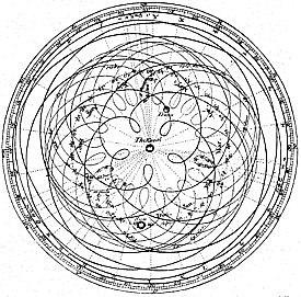 modelo heliocéntrico.
