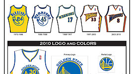 History of Golden State Warriors timeline