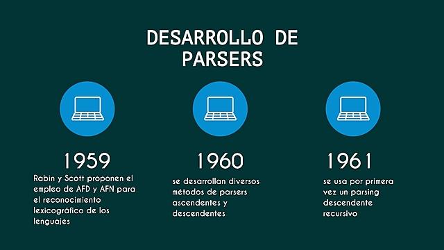 Desarrollo de parsers