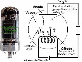 Válvula electrónica.