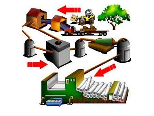 Producción de papel