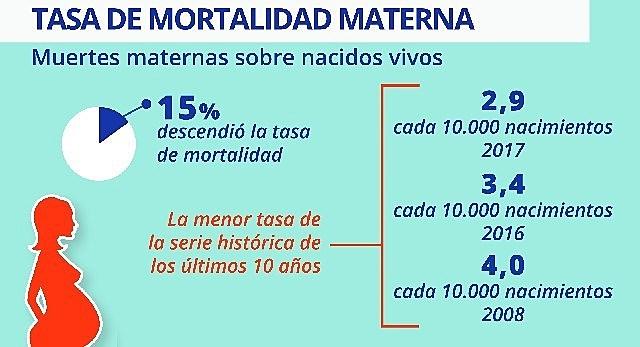 La mortalidad materna