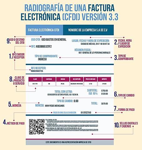 Factura Electrónica 3.3