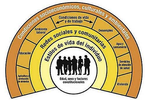 Desarrollo Modelo Arcoiris.