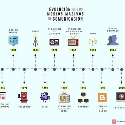 Evolución de los medios masivos de comunicación timeline