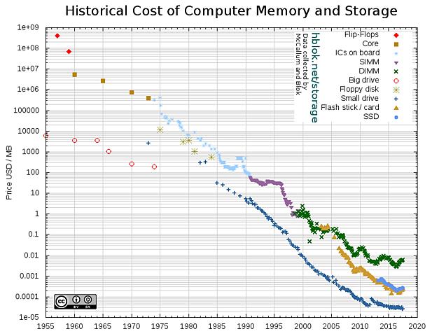 Evolución del precio por GB de los SSD y otras memorias