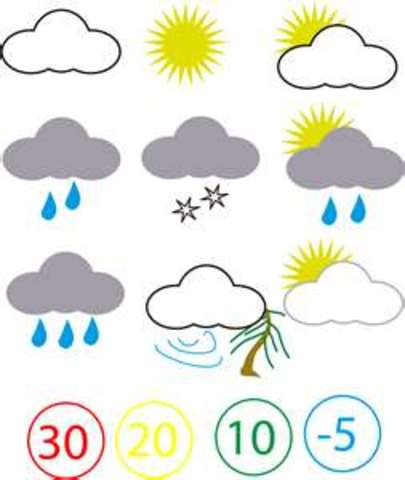 Weather for the week of Jan. 6th 7th and 8th