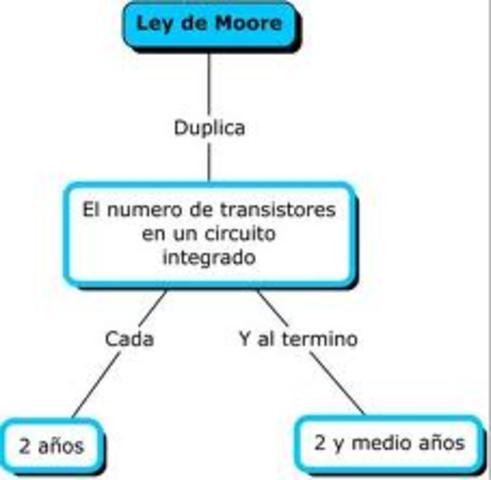 """""""LEY DE MOORE"""""""