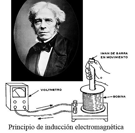 MICHAEL FARADAY - INDUCCIÓN ELECTROMAGNÉTICA