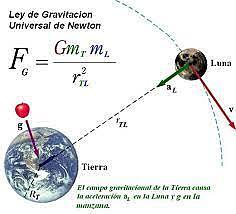 newton y la segunda ley gravitacional