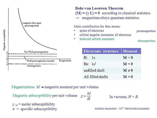 Bohr-van Leeuwen theorem