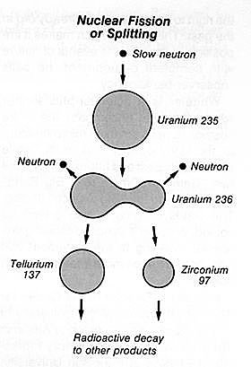 Nuclear Fission and the Liquid drop model