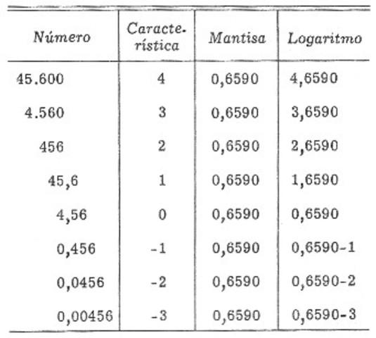 Logaritmos y regla de calculo