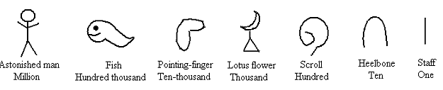 Earliest artifacts showing numeration system using symbols in royal Egypt.