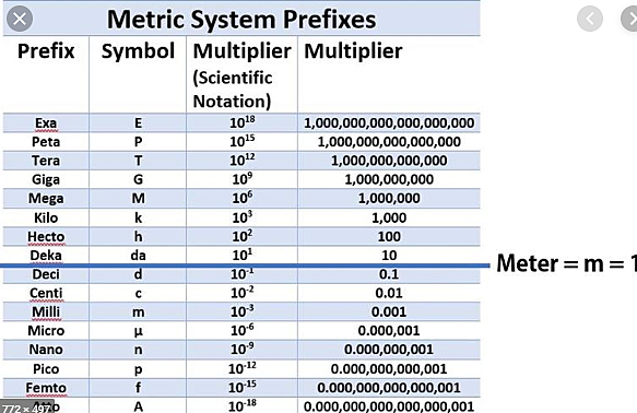 Metric System: Bishop Charles Maurice de Talleyrand proposed a measurement system.