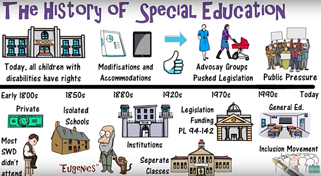 Video: The History of Special Education