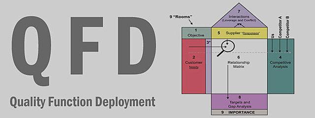 DFC - Despliegue de la función de calidad