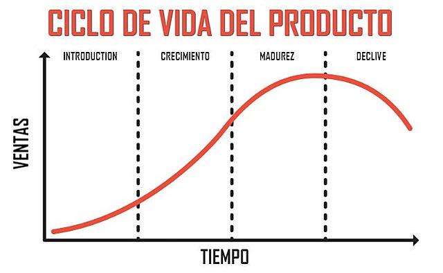 Ciclo de vida de un Rroducto