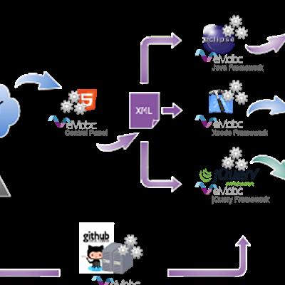 Framework de desarrollo (Multiplataforma) timeline