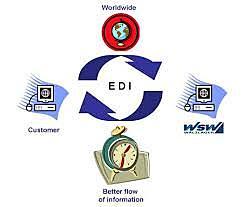Nace el comercio electrónico de datos