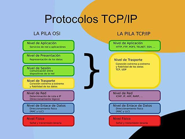 Arpanet y los protocolos TCP