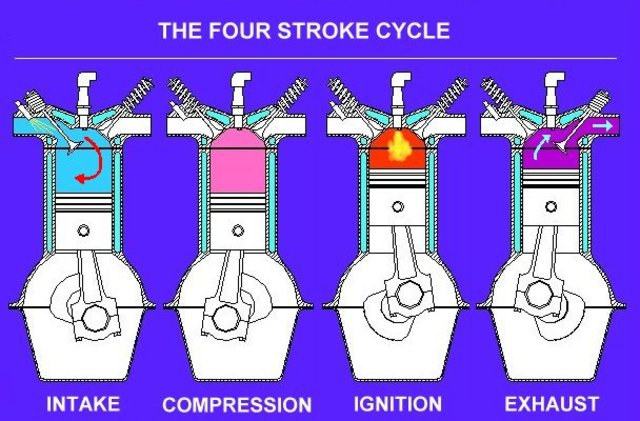 Nikolaus Otto invents the first 4 stroke engine