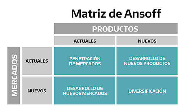 Matriz Enfoque de Ansoff