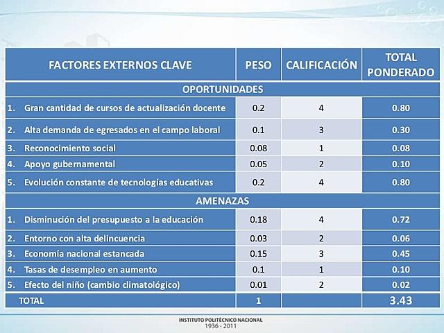 Matriz de Evaluación de los Factores Externos