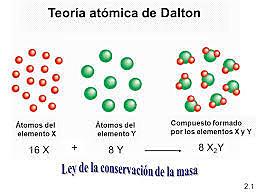 TEORÍA DE DALTON