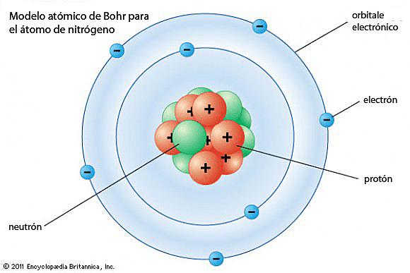 Modelo Atómico de Bohr.
