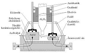Alumínium ipari előállítása