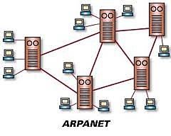 ARPANET, primera red que conecta cuatro ordenadores 3ªG.
