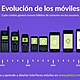 Evolucion dispositivos moviles 69dda2ff 1da3 40aa 8f1c 662318d42c1e