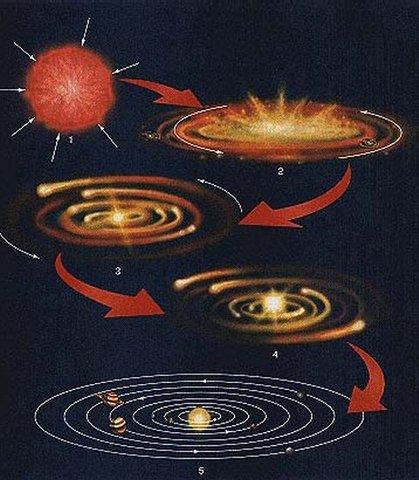 (5 BYA) Solar System Formation